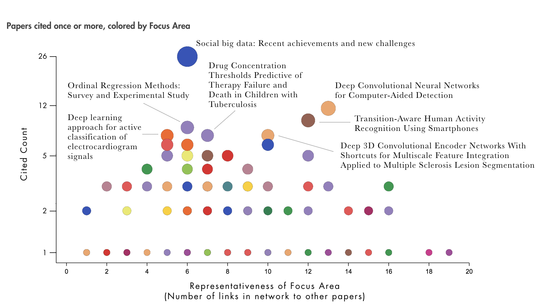 Quid a quid scatterplot shows top cited academic papers and other literature from 2016 on ai in healthcare ccuart Image collections