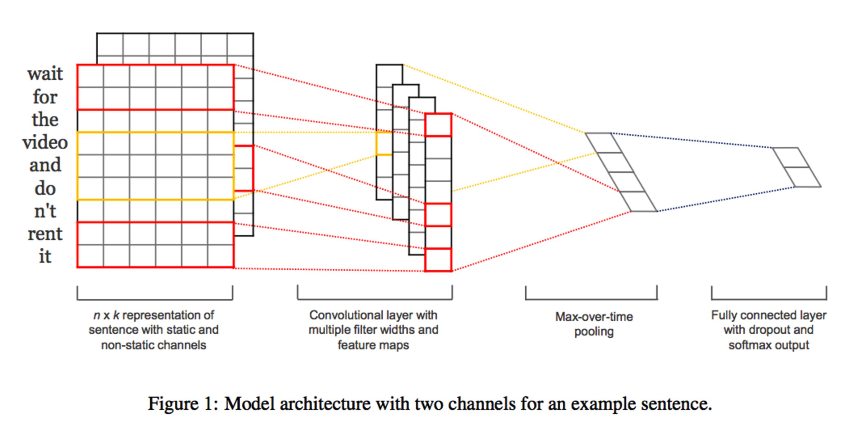 Keras model architecture
